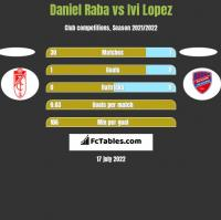 Daniel Raba vs Ivi Lopez h2h player stats