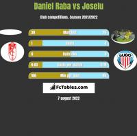 Daniel Raba vs Joselu h2h player stats