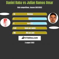 Daniel Raba vs Julian Ramos Omar h2h player stats
