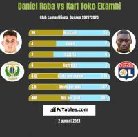 Daniel Raba vs Karl Toko Ekambi h2h player stats