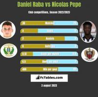 Daniel Raba vs Nicolas Pepe h2h player stats