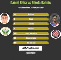 Daniel Raba vs Nikola Kalinic h2h player stats