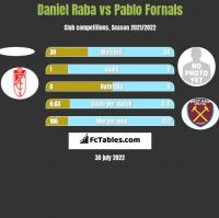 Daniel Raba vs Pablo Fornals h2h player stats
