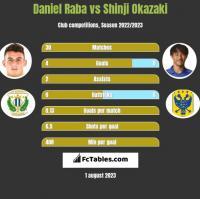 Daniel Raba vs Shinji Okazaki h2h player stats