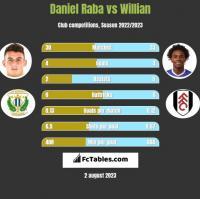 Daniel Raba vs Willian h2h player stats