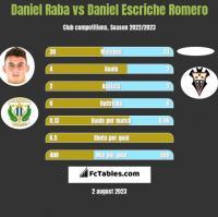 Daniel Raba vs Daniel Escriche Romero h2h player stats