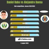 Daniel Raba vs Alejandro Baena h2h player stats