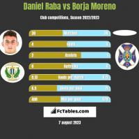 Daniel Raba vs Borja Moreno h2h player stats