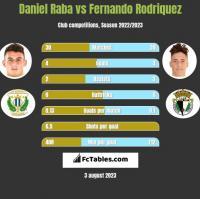 Daniel Raba vs Fernando Rodriquez h2h player stats