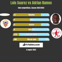 Luis Suarez vs Adrian Ramos h2h player stats