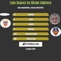 Luis Suarez vs Airam Cabrera h2h player stats