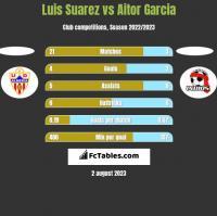 Luis Suarez vs Aitor Garcia h2h player stats