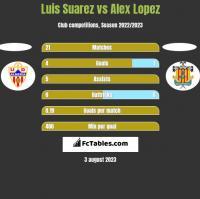 Luis Suarez vs Alex Lopez h2h player stats