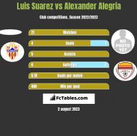 Luis Suarez vs Alexander Alegria h2h player stats