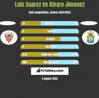 Luis Suarez vs Alvaro Jimenez h2h player stats