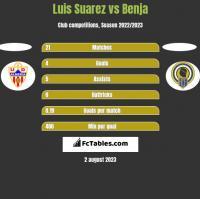 Luis Suarez vs Benja h2h player stats