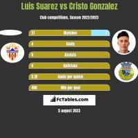 Luis Suarez vs Cristo Gonzalez h2h player stats