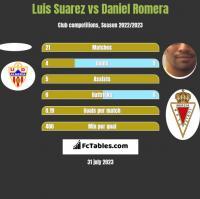 Luis Suarez vs Daniel Romera h2h player stats