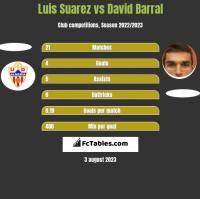 Luis Suarez vs David Barral h2h player stats