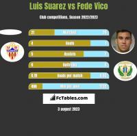 Luis Suarez vs Fede Vico h2h player stats