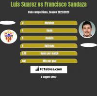 Luis Suarez vs Francisco Sandaza h2h player stats