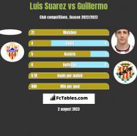 Luis Suarez vs Guillermo h2h player stats