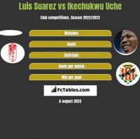 Luis Suarez vs Ikechukwu Uche h2h player stats