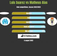 Luis Suarez vs Matheus Aias h2h player stats