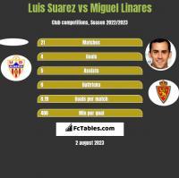 Luis Suarez vs Miguel Linares h2h player stats