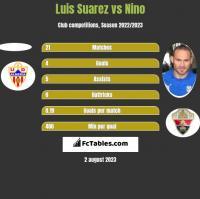 Luis Suarez vs Nino h2h player stats