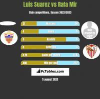 Luis Suarez vs Rafa Mir h2h player stats