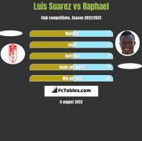 Luis Suarez vs Raphael h2h player stats