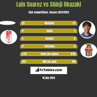 Luis Suarez vs Shinji Okazaki h2h player stats