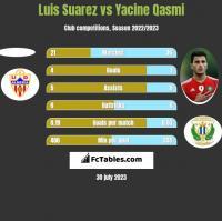 Luis Suarez vs Yacine Qasmi h2h player stats