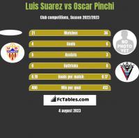 Luis Suarez vs Oscar Pinchi h2h player stats