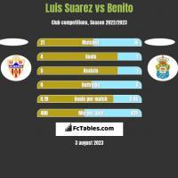 Luis Suarez vs Benito h2h player stats