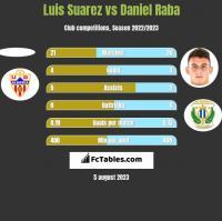 Luis Suarez vs Daniel Raba h2h player stats