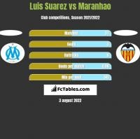 Luis Suarez vs Maranhao h2h player stats