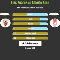 Luis Suarez vs Alberto Soro h2h player stats