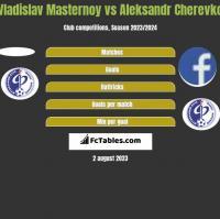 Vladislav Masternoy vs Aleksandr Cherevko h2h player stats