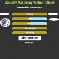 Vladislav Masternoy vs Dmitri Shilov h2h player stats