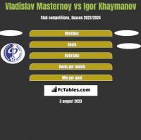 Vladislav Masternoy vs Igor Khaymanov h2h player stats