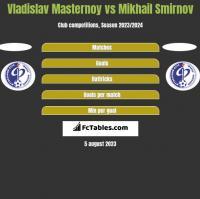 Vladislav Masternoy vs Mikhail Smirnov h2h player stats