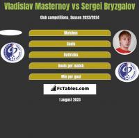 Vladislav Masternoy vs Sergei Bryzgalov h2h player stats