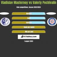 Vladislav Masternoy vs Valeriy Pochivalin h2h player stats
