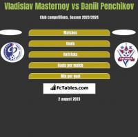 Vladislav Masternoy vs Daniil Penchikov h2h player stats