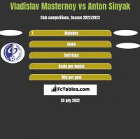 Vladislav Masternoy vs Anton Sinyak h2h player stats