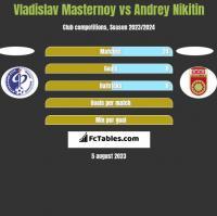Vladislav Masternoy vs Andrey Nikitin h2h player stats