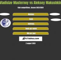 Vladislav Masternoy vs Aleksey Makushkin h2h player stats