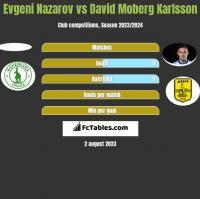 Evgeni Nazarov vs David Moberg Karlsson h2h player stats